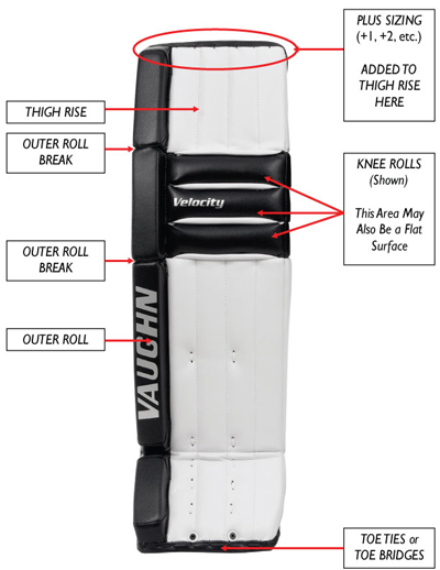 front of goalie leg pad